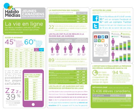 Jeune Canadiens dans un monde branché - Phase III: La vie en ligne